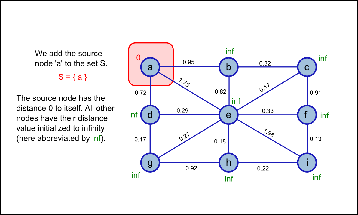 dijkstras algorithm Dijkstra's algorithm  dijkstra's algorithm solves the single-source shortest-path problem when all edges have non-negative weightsit is a greedy algorithm and similar to prim's algorithm.